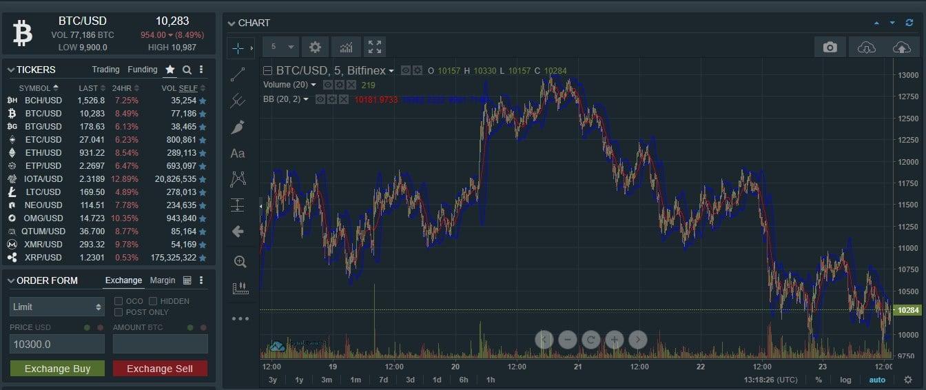 Jeg liker Bitfinex sitt design, men savner mange kryptovalutaer på denne børsen.