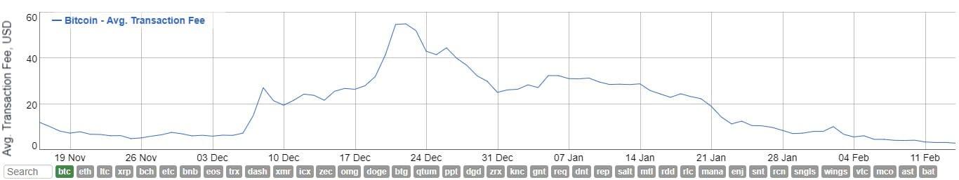 De siste tre månedene har en Bitcoin transaksjon kostet alt mellom 3 Dollar og 60 Dollar.